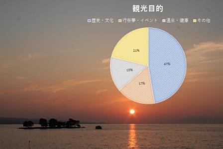 松江を訪れる観光客の目的は・・・